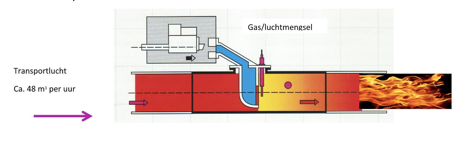 LUCHTTRANSPORT sauna gaskachel